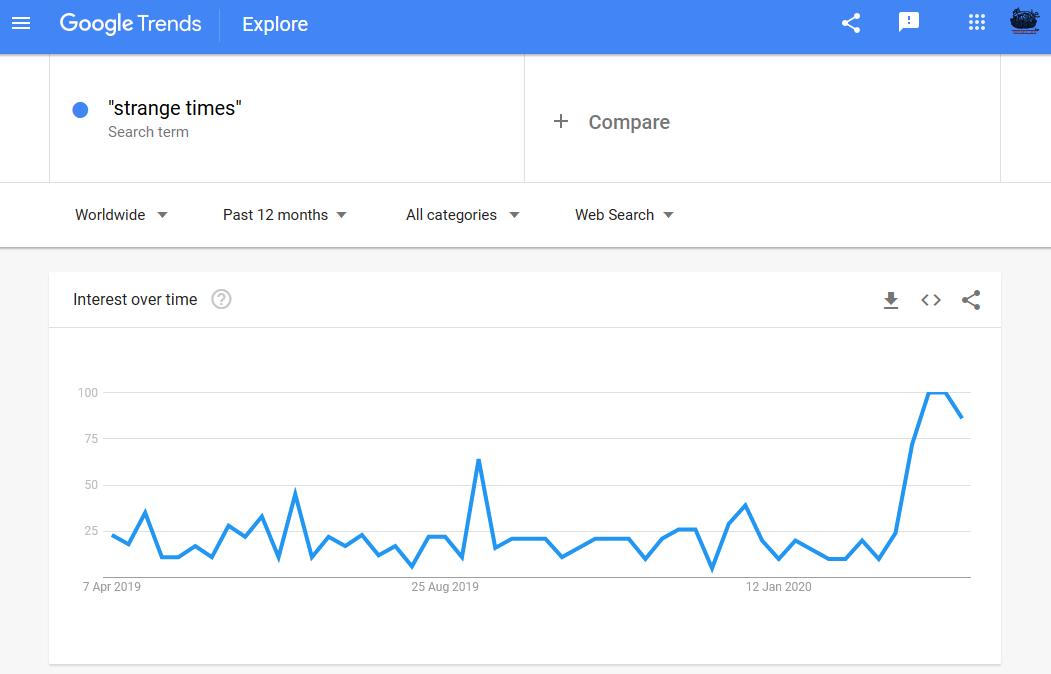 google trends strange times graph